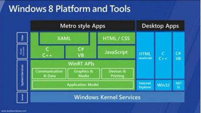 """""""Windows 8"""" programinė struktūra"""