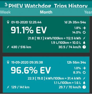 PHEV Watchdog statistika